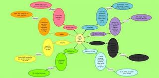 8 parts of speech practice test proprofs quiz