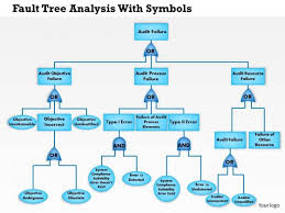 fault tree template 0514 fault tree analysis with symbols combine