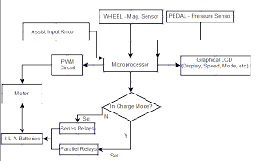 Blok Diagram Hair Dryer blok diagram hair dryer clothes dryer troubleshooting dryer repair