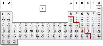 N Periodic Table In The Periodic Table Of Elements Why Does The Element H Placed