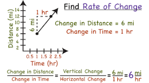 How To Find The Rate Of Change In A Table How Do You Find The Rate Of Change Between Two Points On A Graph