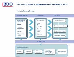 year business plan template plan operations the essential guide to