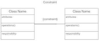 tutorialspoint uml class diagram class diagrams learn everything about class diagrams