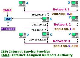 network class routing tables