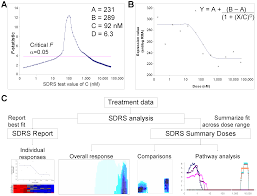 transcriptional profiling of the dose response a more powerful