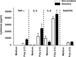 tobacco smoking inhibits expression of proinflammatory cytokines