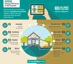 infographic energy efficiency in the summer alliance to save energy