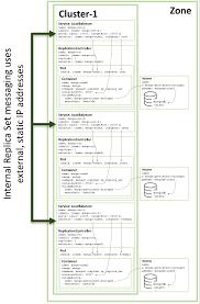 running mongodb as a microservice with docker and kubernetes mongodb