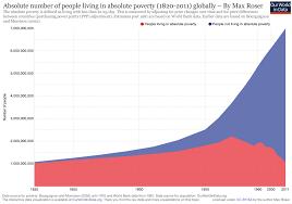 chart of the day the chart of the day the collapse in global poverty pragmatic