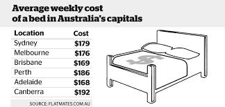 average rent cost the high cost of renting a bed in australia s capital cities
