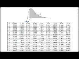Chi Square P Value Table Youtube Gaming