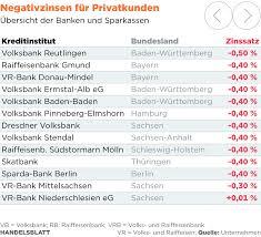 Volksbank Baden Volksbanken Und Raiffeisenbanken Gewinne Schrumpfen