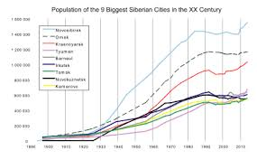 Interior Plains Population Siberia Wikipedia