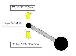 shift pattern en español shifting why are gears designed in this pattern in motorcycles