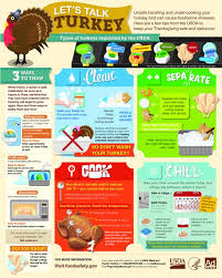 safe turkey tips keep your family safe and healthy this
