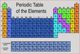 er element periodic table evaluation of modern periodic table periodic table