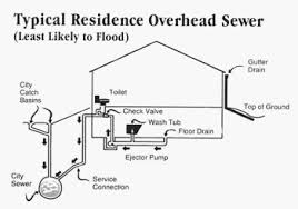 Basement Drain Backflow Preventer by Flooding Steps You Can Take To Protect Your Prroperty City Of