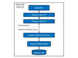 android sql empress launches sql learning app for apple