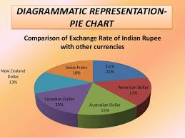 compare bureau de change exchange rates comparative study of worldwide currencies