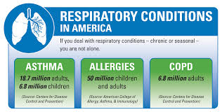 Challenge Can You Breathe Treat And Prevent Respiratory Illness With Boswellia Terry Talks