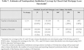 federal register home mortgage disclosure regulation c