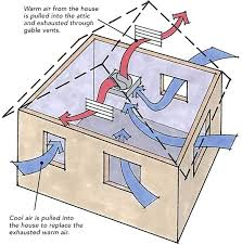 thermostat controlled exhaust fan thermostat controlled attic fan the rule of thumb you need one