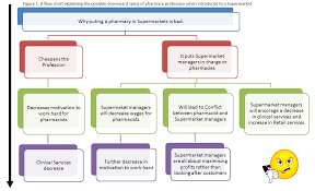 nursing flowchart template