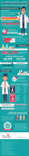 best 25 medical laboratory scientist ideas only on pinterest