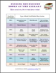 dewey decimal system worksheets free worksheet examples the