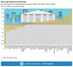 Global Houses Imf Global Housing Watch