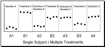 alternating treatment design chapter 4 2 abab allpsych