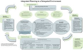 integrated planning guide business restructuring plan example