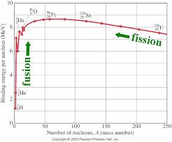 binding energy nuclear physics and radiation poisoning u2013 starts