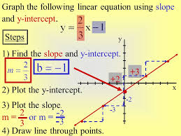 copy of graphing using slope intercept form lessons tes teach
