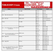 aeroz products u2013 isuzu new fuelscoop