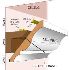 How To Fit Cornice To Ceiling How To Install Cove Lighting U2014 1000bulbs Com Blog