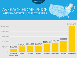 Average Utility Bill For 2 Bedroom Apartment The Cost Of Living In New Jersey Smartasset