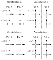 osa constellation modulation u2013 an approach to increase spectral