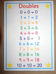 doubles a4 poster ks1 ks2 numeracy teaching resource