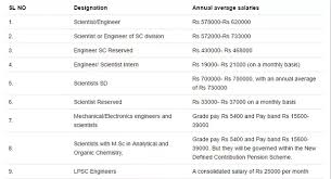 civil engineering jobs in india salary tax what is the salary of isro scientist quora