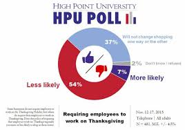 high point poll on thanksgiving shopping in nc wral