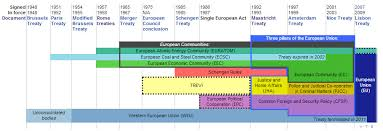 Council Of European Union History European Disunion The Rise And Fall Of A Post War