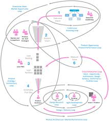 why lean enterprise transformation is hard thoughtworks