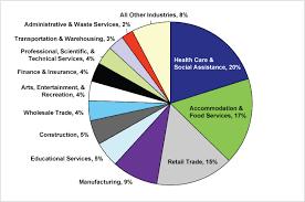 job vacancy survey minnesota department of employment and