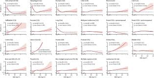 cancer graph infographics graphs net body mass index and risk of 22 specific cancers a population