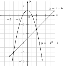 linear quadratic systems worksheet fts e info