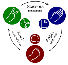 rock u2013paper u2013scissors wikipedia