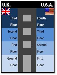 Faucet In British English 9 Best British Vs American English Images On Pinterest American