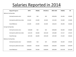 public health administration salary salary information okl mindsprout co