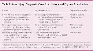evaluating acutely injured patients for internal derangement of